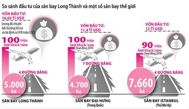 Dự án sân bay Long Thành: Tư nhân đầu tư, liệu có rẻ hơn?