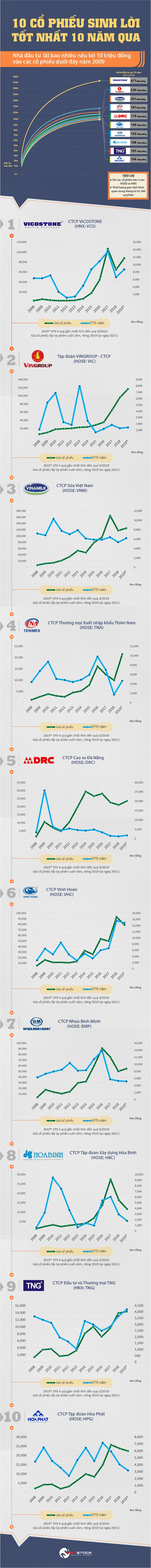 [Infographic] Top 10 cổ phiếu sinh lời tốt nhất 10 năm qua   Vietstock