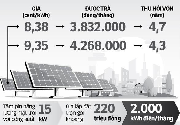 Điện mặt trời bị đề xuất giảm giá mua, phong trào chăng? - Ảnh 2.