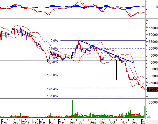 """10cp FRT - Tuần 13-17/01/2020: 10 cổ phiếu """"nóng"""" dưới góc nhìn PTKT của Vietstock"""