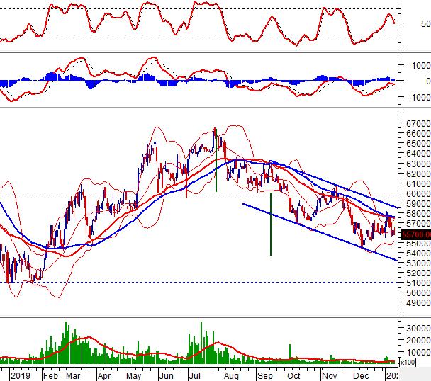 """10cp PLX - Tuần 13-17/01/2020: 10 cổ phiếu """"nóng"""" dưới góc nhìn PTKT của Vietstock"""