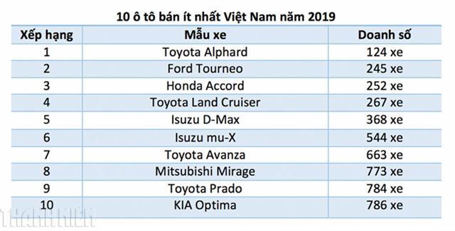 10 ô tô bán ít nhất tại Việt Nam năm 2019
