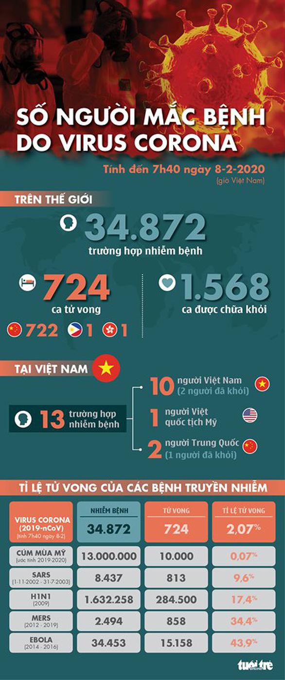 Cập nhật dịch corona ngày 8-2: Trung Quốc có 722 người chết, vượt số ca tử vong vì SARS - Ảnh 2.
