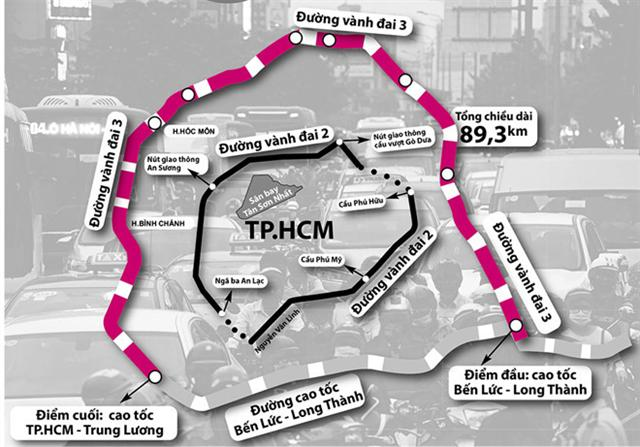 Quyết tâm khép kín đường vành đai 2, giải tỏa ùn tắc giao thông TP.HCM