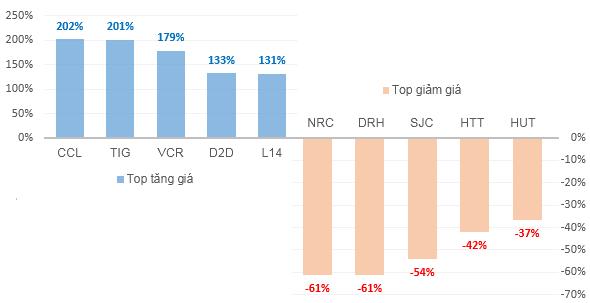 Top%20tang giam%20BDS%202019 - Doanh nghiệp bất động sản làm ăn ra sao giữa lúc khó khăn chung của ngành?