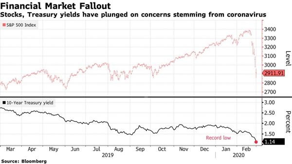 Fed sẵn sàng hạ lãi suất tại cuộc họp tháng 3?