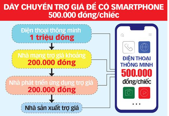 Smartphone 500.000 đồng đã sẵn sàng - Ảnh 2.