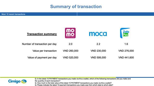 E-wallet services start to gain momentum in Vietnam