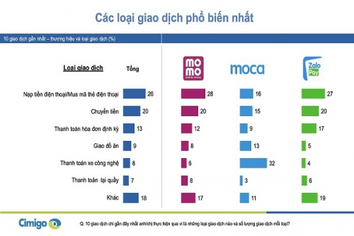 Người Việt đang dùng ví điện tử để thanh toán gì?