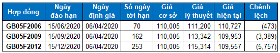 Chứng khoán phái sinh Tuần 06-10/04/2020: Dừng Long khi VN30-Index tiến đến vùng 670-685 điểm