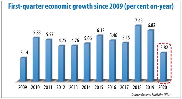 Sustained growth can be achieved through reforms