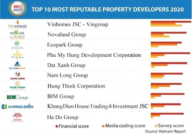 Vietnam Report names most reputable developers