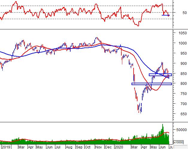 Phân tích kỹ thuật phiên chiều 01/07: VN-Index xuất hiện Bullish Harami 1