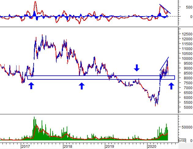 Phân tích kỹ thuật phiên chiều 01/07: VN-Index xuất hiện Bullish Harami 3