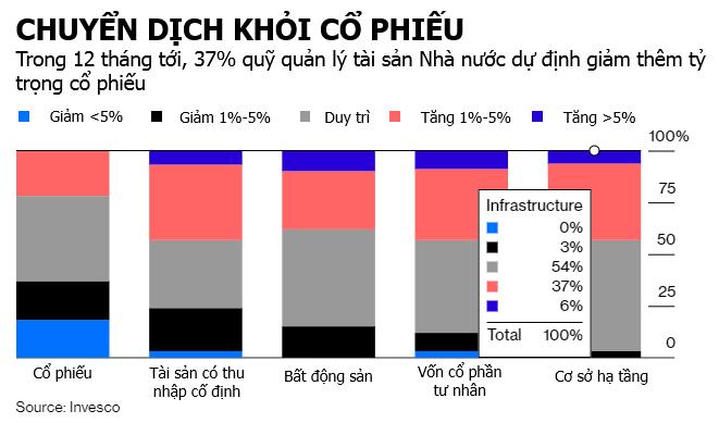 giam ty le co phieu - Bloomberg: Dòng Tiền Đang Chảy Từ Cổ Phiếu Sang Vàng