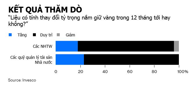 khao sat invesco - Bloomberg: Dòng Tiền Đang Chảy Từ Cổ Phiếu Sang Vàng