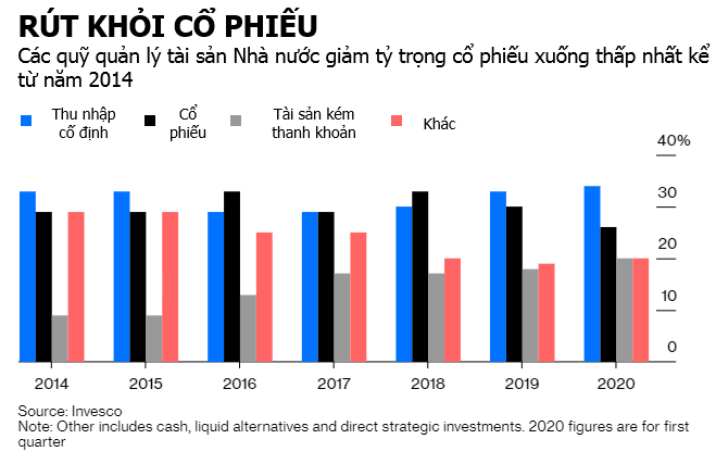 rut khoi co phieu - Bloomberg: Dòng Tiền Đang Chảy Từ Cổ Phiếu Sang Vàng
