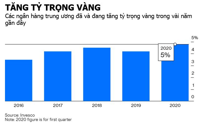 tang phan bo vang - Bloomberg: Dòng Tiền Đang Chảy Từ Cổ Phiếu Sang Vàng