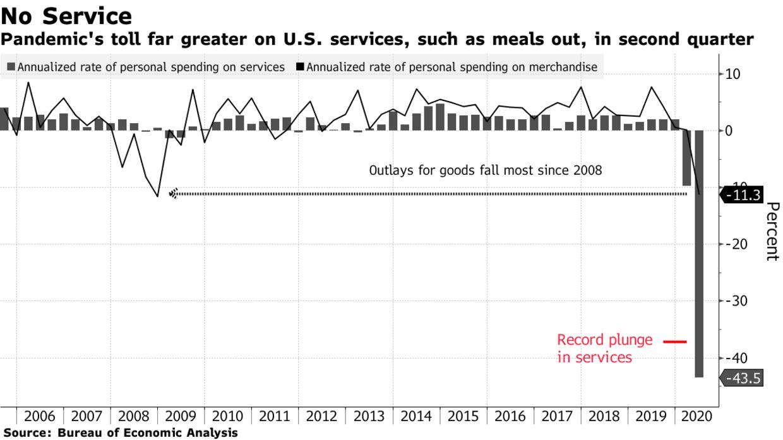 dich vu1212 - GDP Mỹ Rớt 32.9% Trong Quý 2, Giảm Khủng Khiếp Nhất Trong Lịch Sử