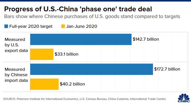 Thỏa thuận thương mại giai đoạn một ảnh 2