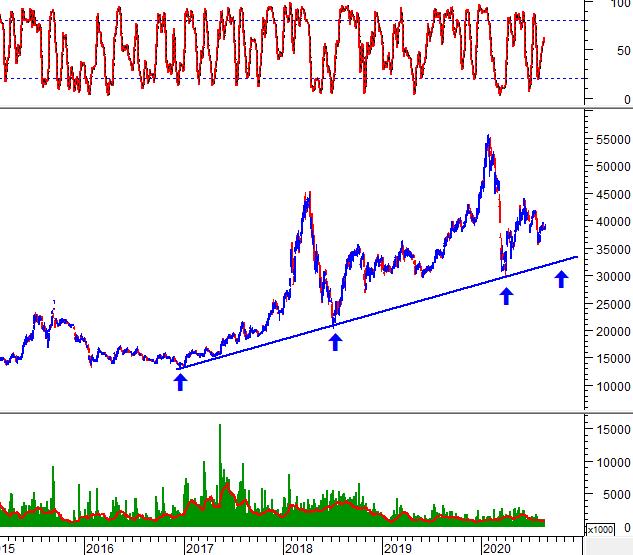"""Tuần 24-28/08/2020: 10 cổ phiếu """"nóng"""" dưới góc nhìn PTKT của Vietstock 1"""
