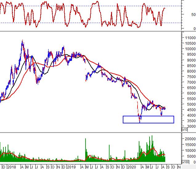 """Tuần 24-28/08/2020: 10 cổ phiếu """"nóng"""" dưới góc nhìn PTKT của Vietstock 2"""