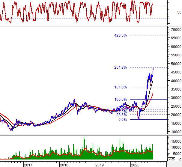 """Tuần 24-28/08/2020: 10 cổ phiếu """"nóng"""" dưới góc nhìn PTKT của Vietstock 3"""