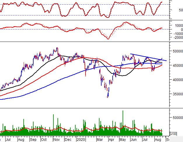 """Tuần 24-28/08/2020: 10 cổ phiếu """"nóng"""" dưới góc nhìn PTKT của Vietstock 4"""