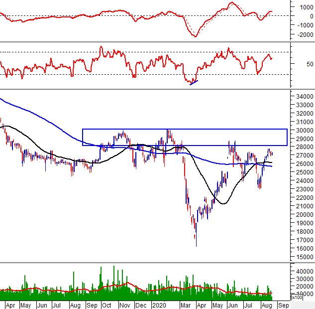 """Tuần 24-28/08/2020: 10 cổ phiếu """"nóng"""" dưới góc nhìn PTKT của Vietstock 6"""