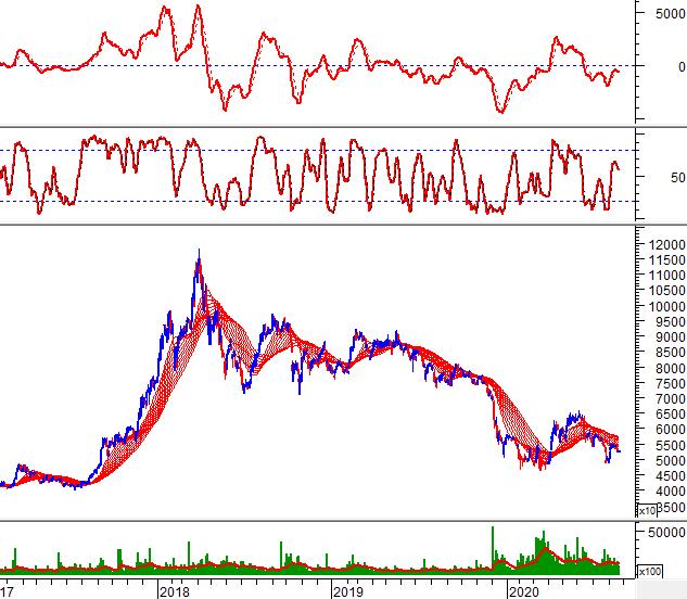 """Tuần 24-28/08/2020: 10 cổ phiếu """"nóng"""" dưới góc nhìn PTKT của Vietstock 8"""