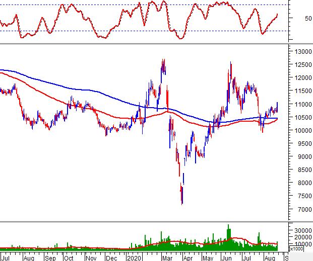 """Tuần 24-28/08/2020: 10 cổ phiếu """"nóng"""" dưới góc nhìn PTKT của Vietstock 10"""