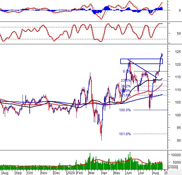 Phân tích kỹ thuật phiên chiều 26/08: VN-Index tiếp tục tăng điểm 2