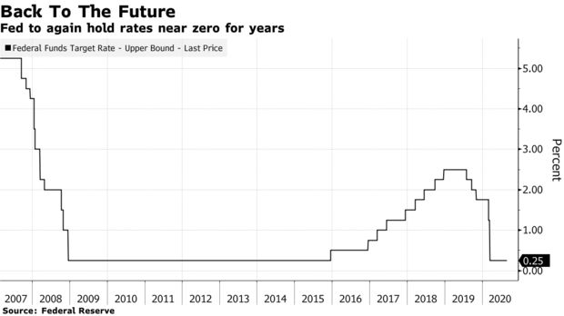 Fed có khả năng giữ lãi suất ngắn hạn gần mức 0 trong 5 năm - ảnh 1