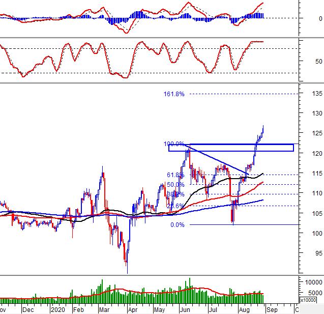 Phân tích kỹ thuật phiên chiều 28/08: VN-Index hướng đến vùng 930-940 điểm 2