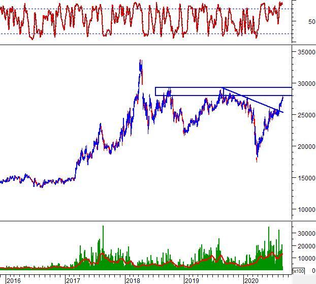 Phân tích kỹ thuật phiên chiều 28/08: VN-Index hướng đến vùng 930-940 điểm 3