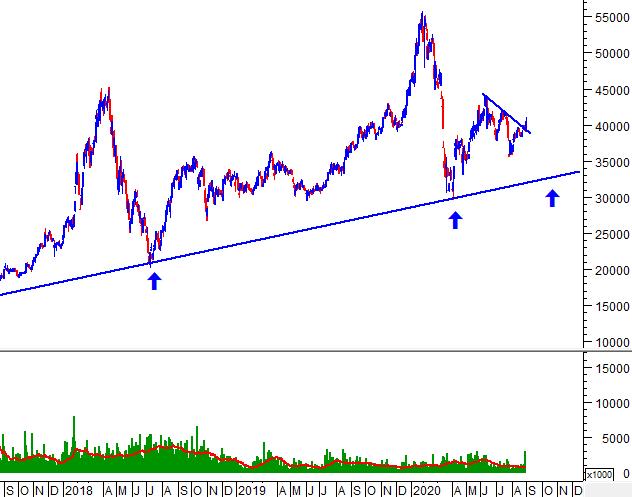 """Tuần 31/08-04/09/2020: 10 cổ phiếu """"nóng"""" dưới góc nhìn PTKT của Vietstock 1"""