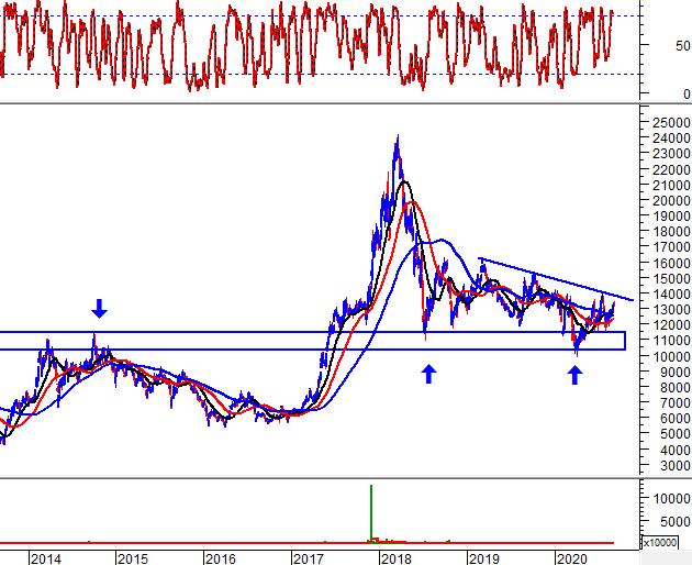 """Tuần 31/08-04/09/2020: 10 cổ phiếu """"nóng"""" dưới góc nhìn PTKT của Vietstock 2"""