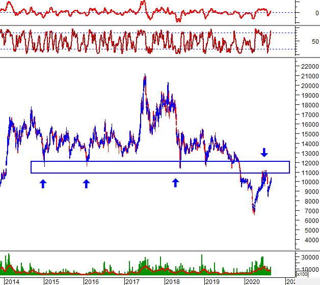"""Tuần 31/08-04/09/2020: 10 cổ phiếu """"nóng"""" dưới góc nhìn PTKT của Vietstock 3"""