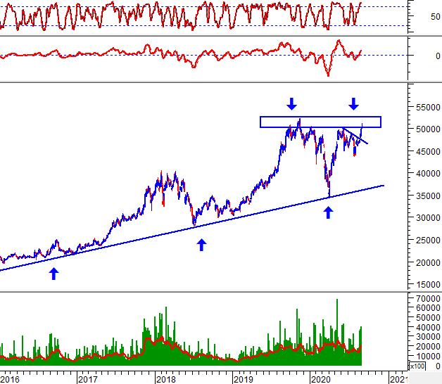 """Tuần 31/08-04/09/2020: 10 cổ phiếu """"nóng"""" dưới góc nhìn PTKT của Vietstock 4"""