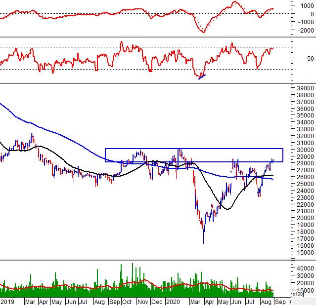"""Tuần 31/08-04/09/2020: 10 cổ phiếu """"nóng"""" dưới góc nhìn PTKT của Vietstock 6"""