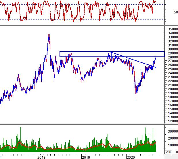 """Tuần 31/08-04/09/2020: 10 cổ phiếu """"nóng"""" dưới góc nhìn PTKT của Vietstock 8"""