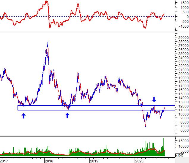 """Tuần 31/08-04/09/2020: 10 cổ phiếu """"nóng"""" dưới góc nhìn PTKT của Vietstock 9"""
