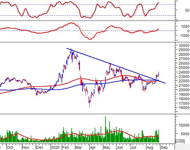 """Tuần 31/08-04/09/2020: 10 cổ phiếu """"nóng"""" dưới góc nhìn PTKT của Vietstock 10"""