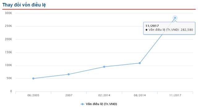 EVN đấu giá trọn lô hơn 13 triệu cp TBD, giá khởi điểm 2,010 tỷ đồng 1