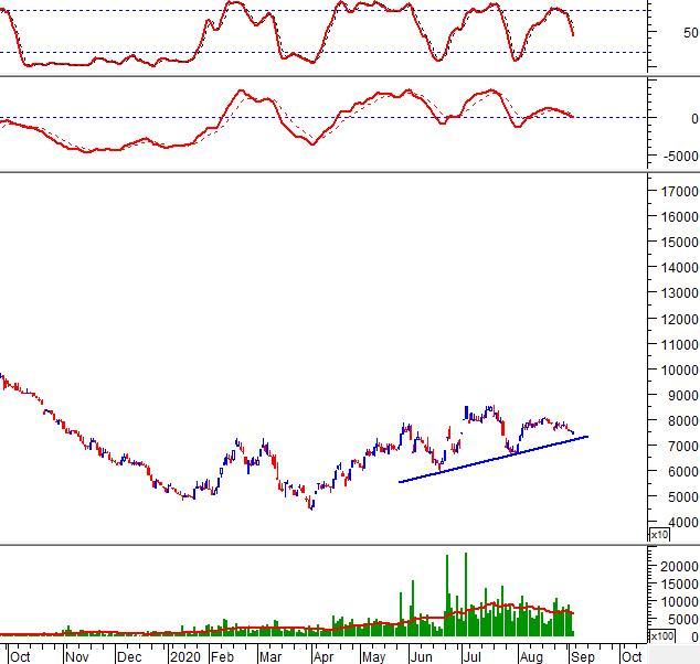 Phân tích kỹ thuật phiên chiều 04/09: Stochastic Oscillator tạo phân kỳ giá xuống 4