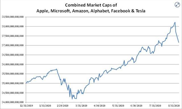 cổ phiếu công nghệ bốc hơi 1.000 tỷ USD trong ba ngày ảnh 1
