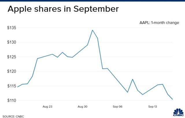 Cổ phiếu Apple ảnh 1