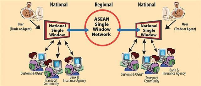 New tech to bolster ASEAN e-trade