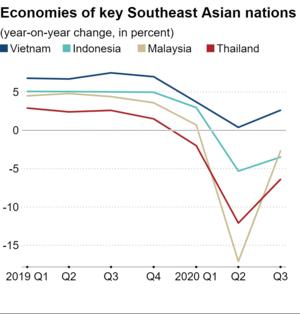 Tăng trưởng kinh tế Việt Nam ảnh 3