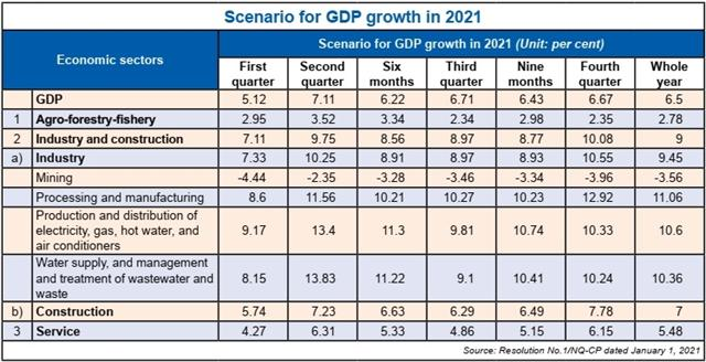 New economic priorities for a new year